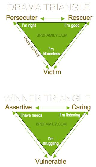 victim, rescuer, persecutor triangle